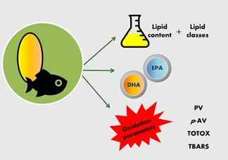 Fish oil analysis